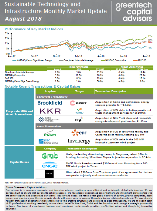 Sustainable Investing Monthly Market Update - July 2018