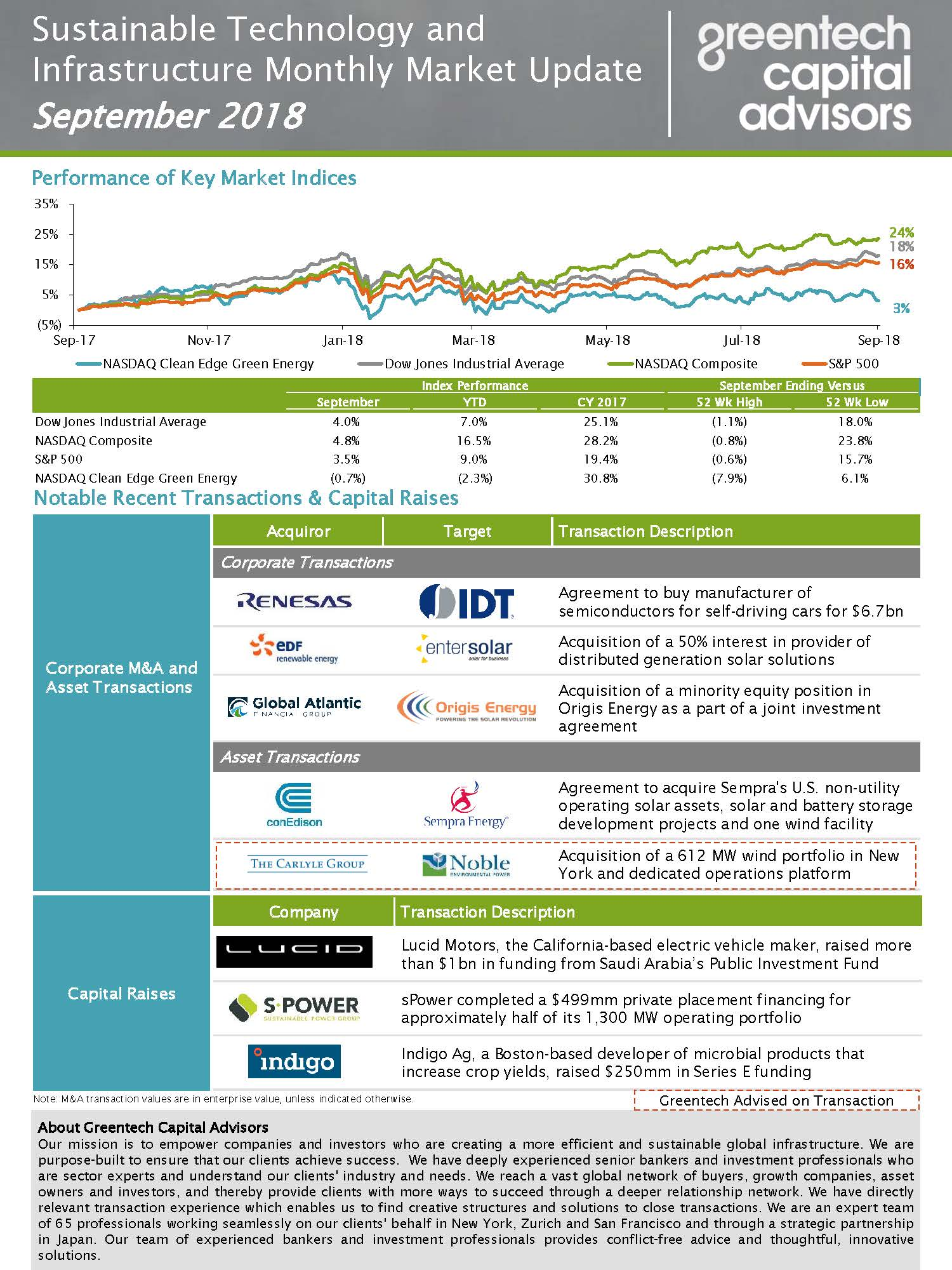 Sustainable Investing Monthly Market Update - September 2018