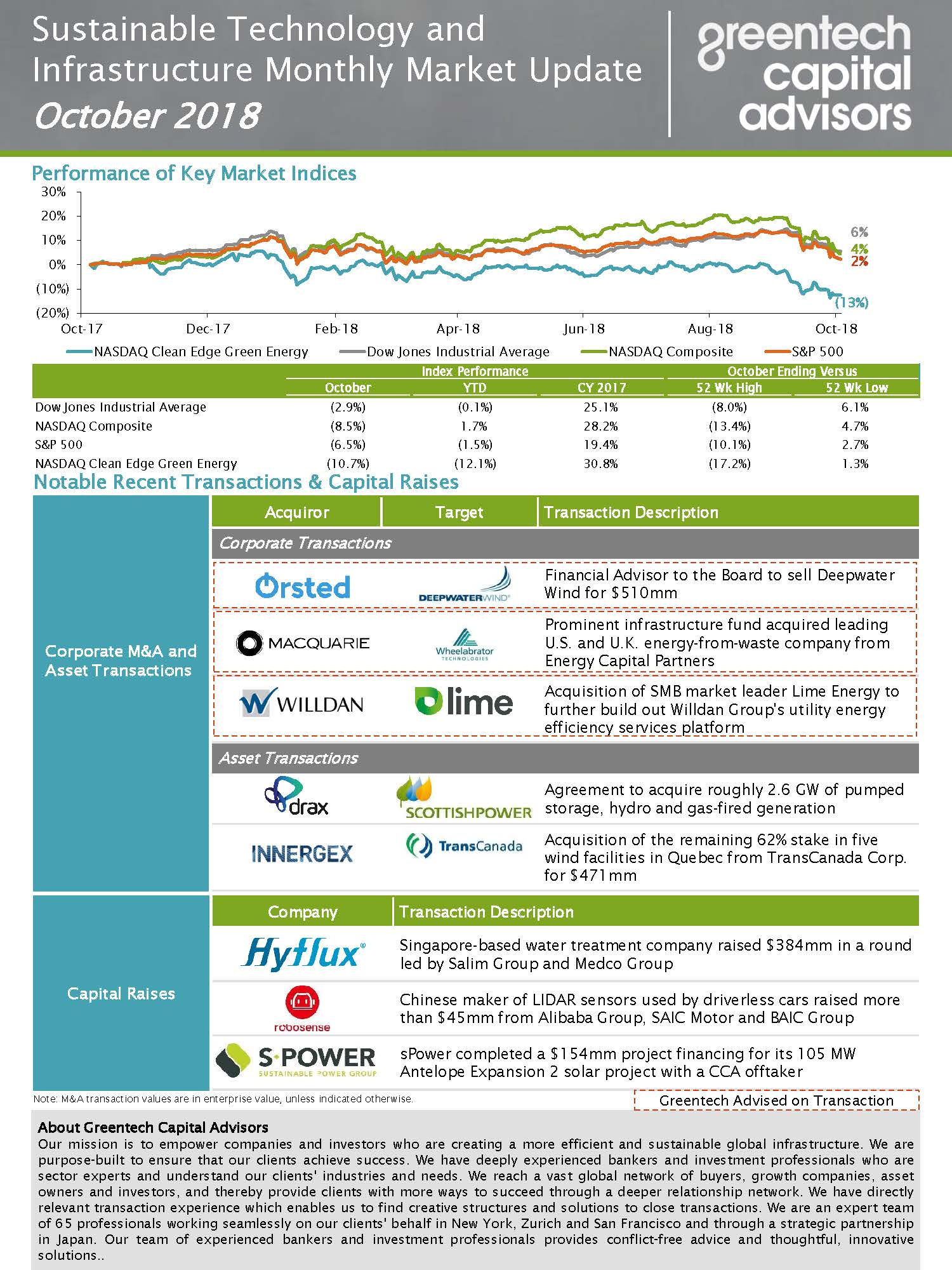 Sustainable Investing Monthly Market Update - Oct 2018