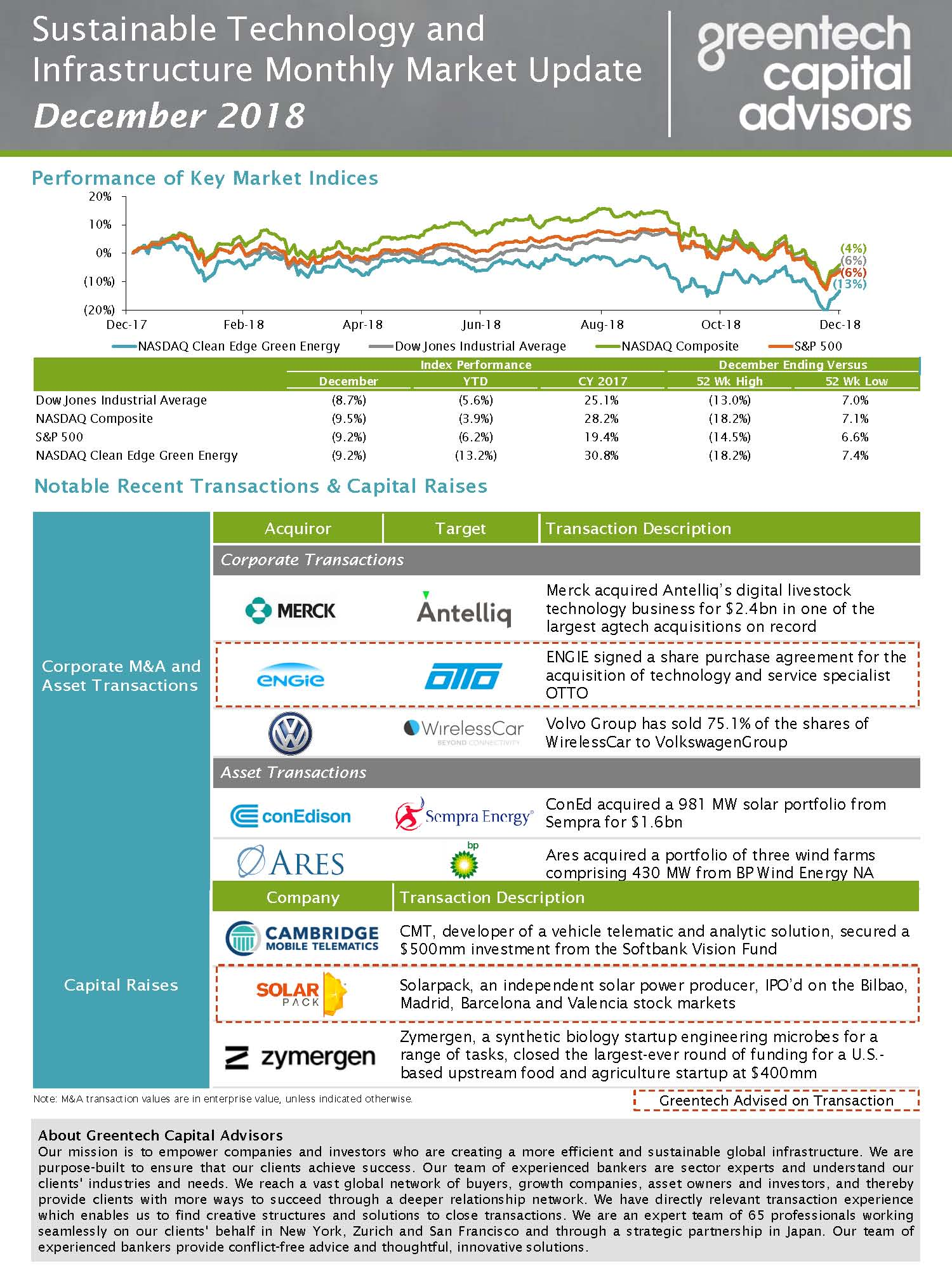 Sustainable Technology and Infrastructure Monthly Market Update