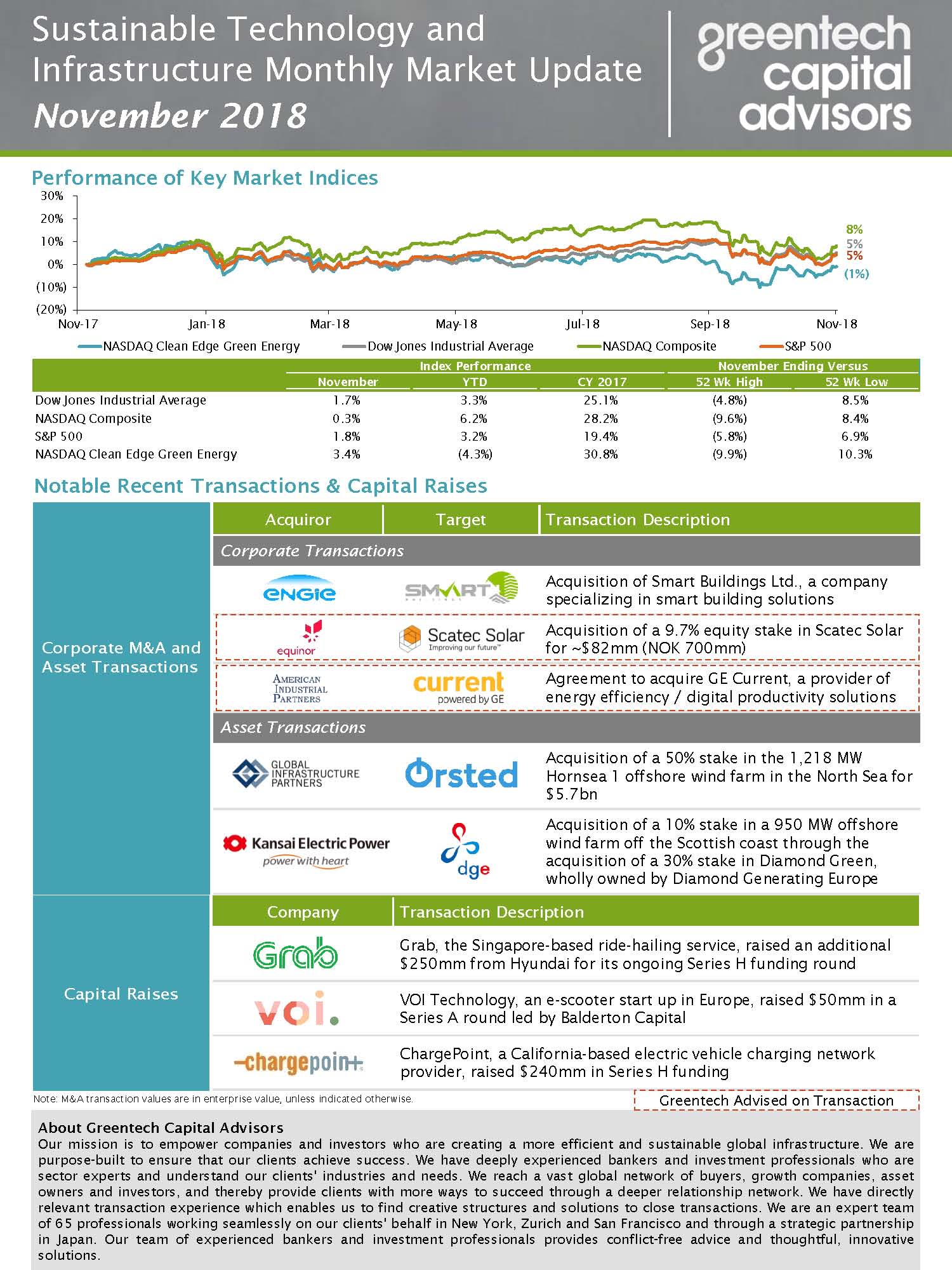 Sustainable Investing Monthly Market Update - Nov 2018