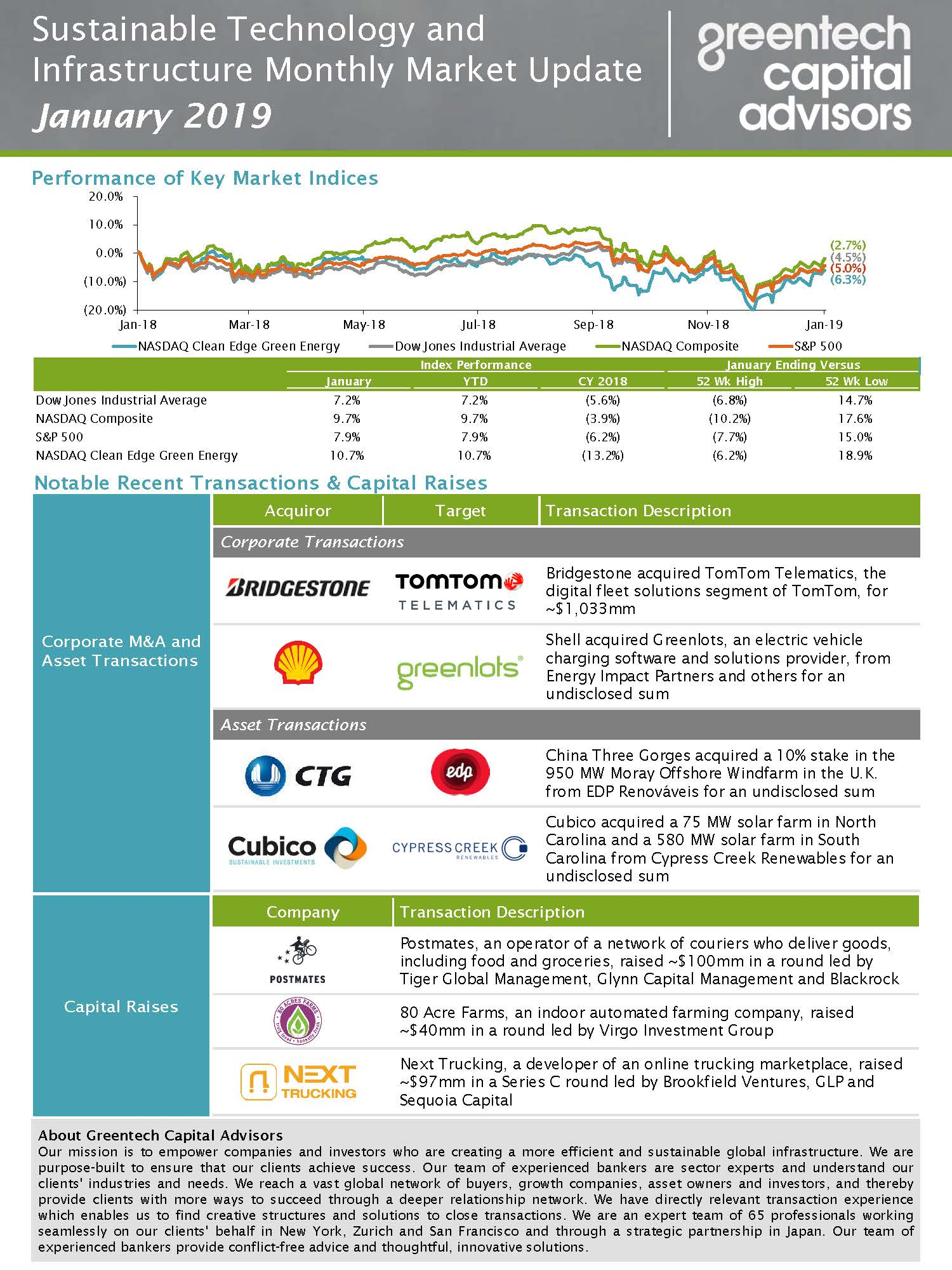 Sustainable Investing Monthly Market Update - Jan 2019
