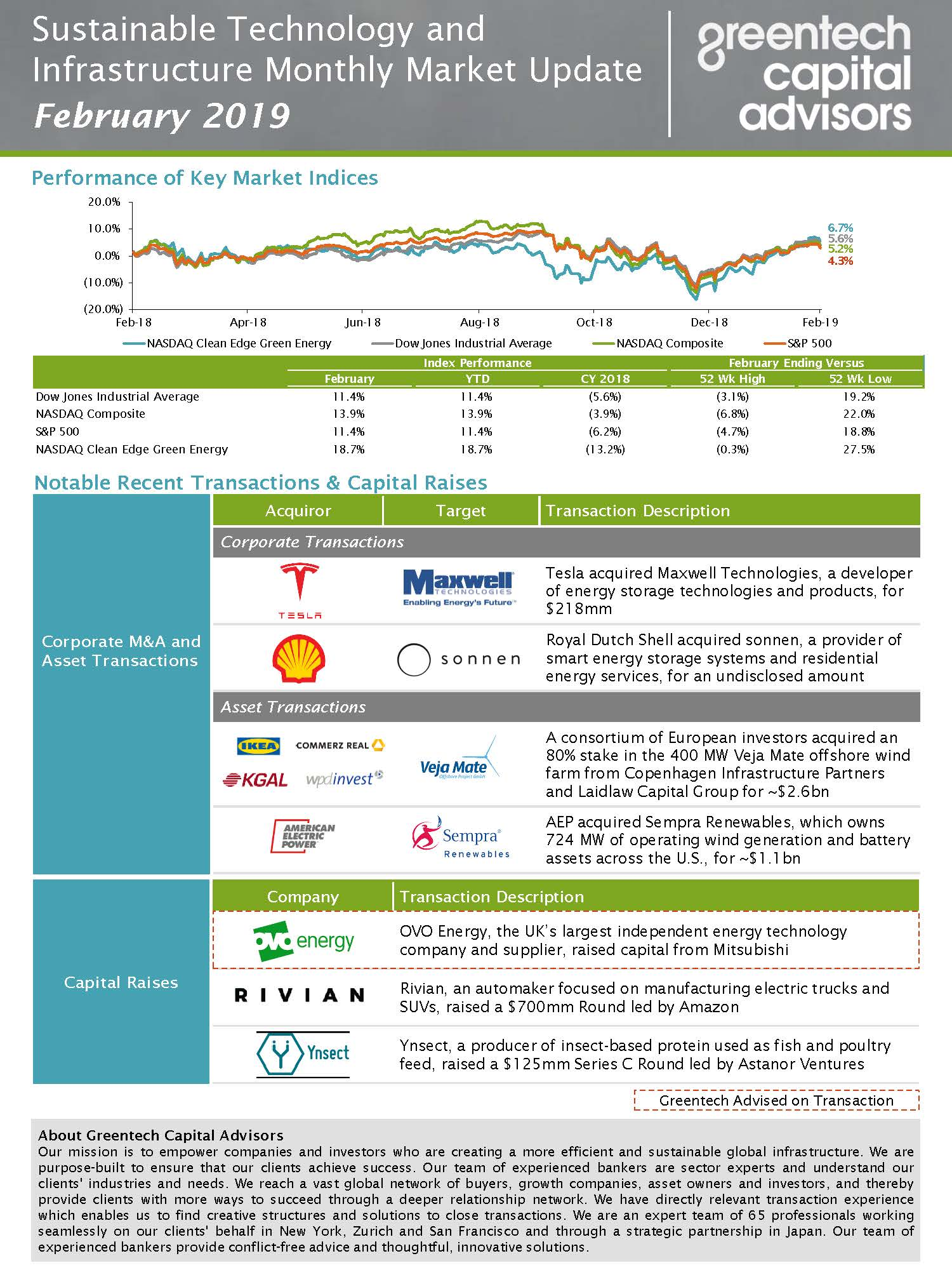Sustainable Investing Monthly Market Update - Feb 2019
