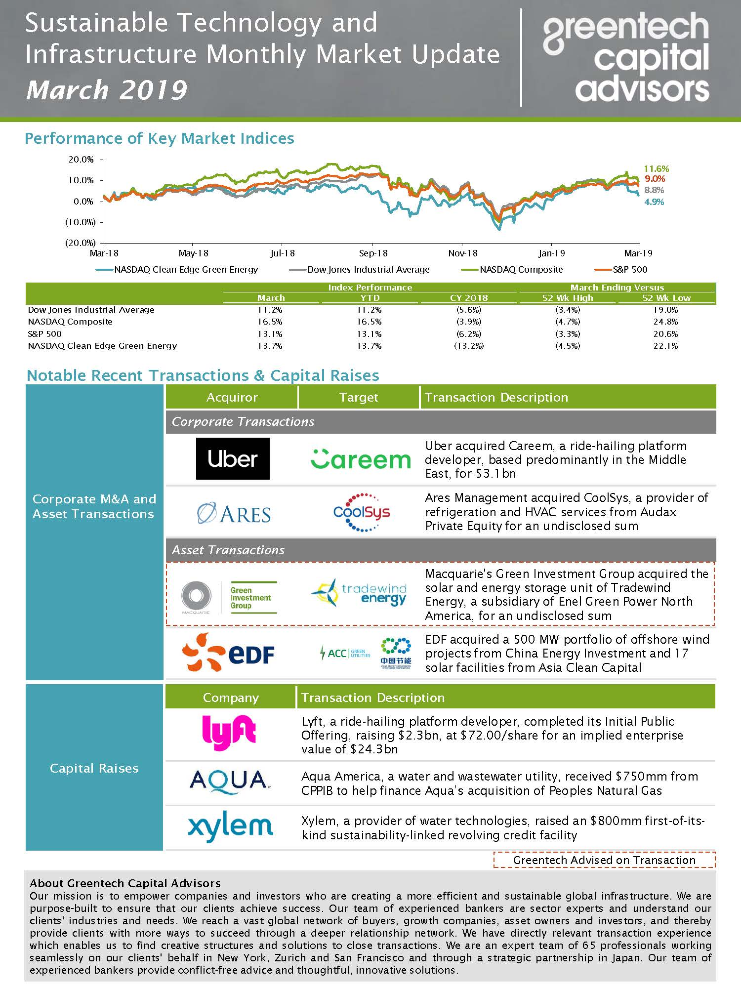 Sustainable Investing Monthly Market Update - March 2019