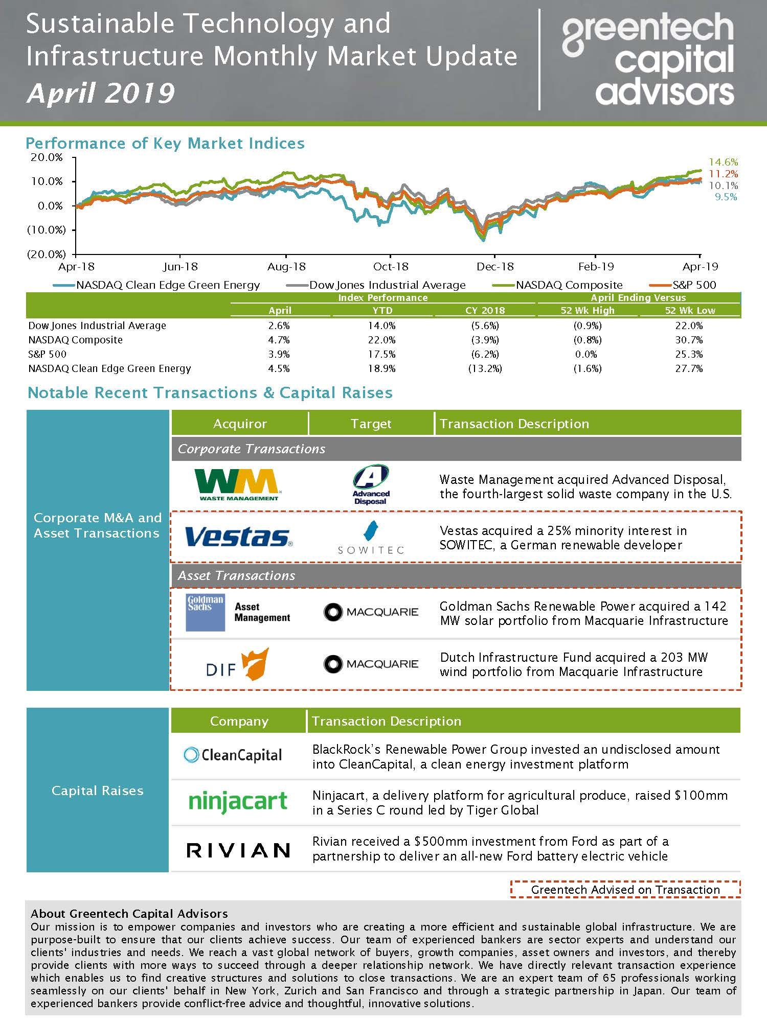 Sustainable Investing Monthly Market Update - April 2019