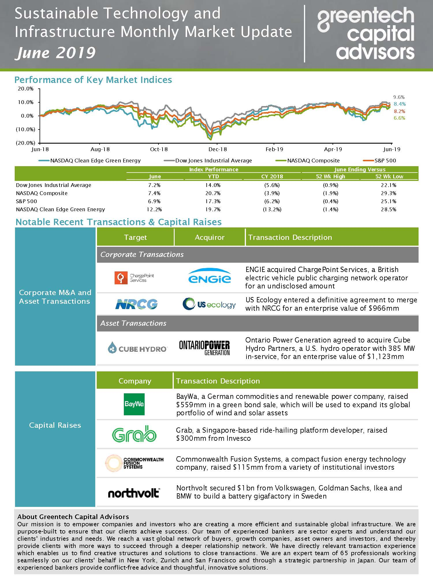 Sustainable Investing Monthly Market Update - June 2019