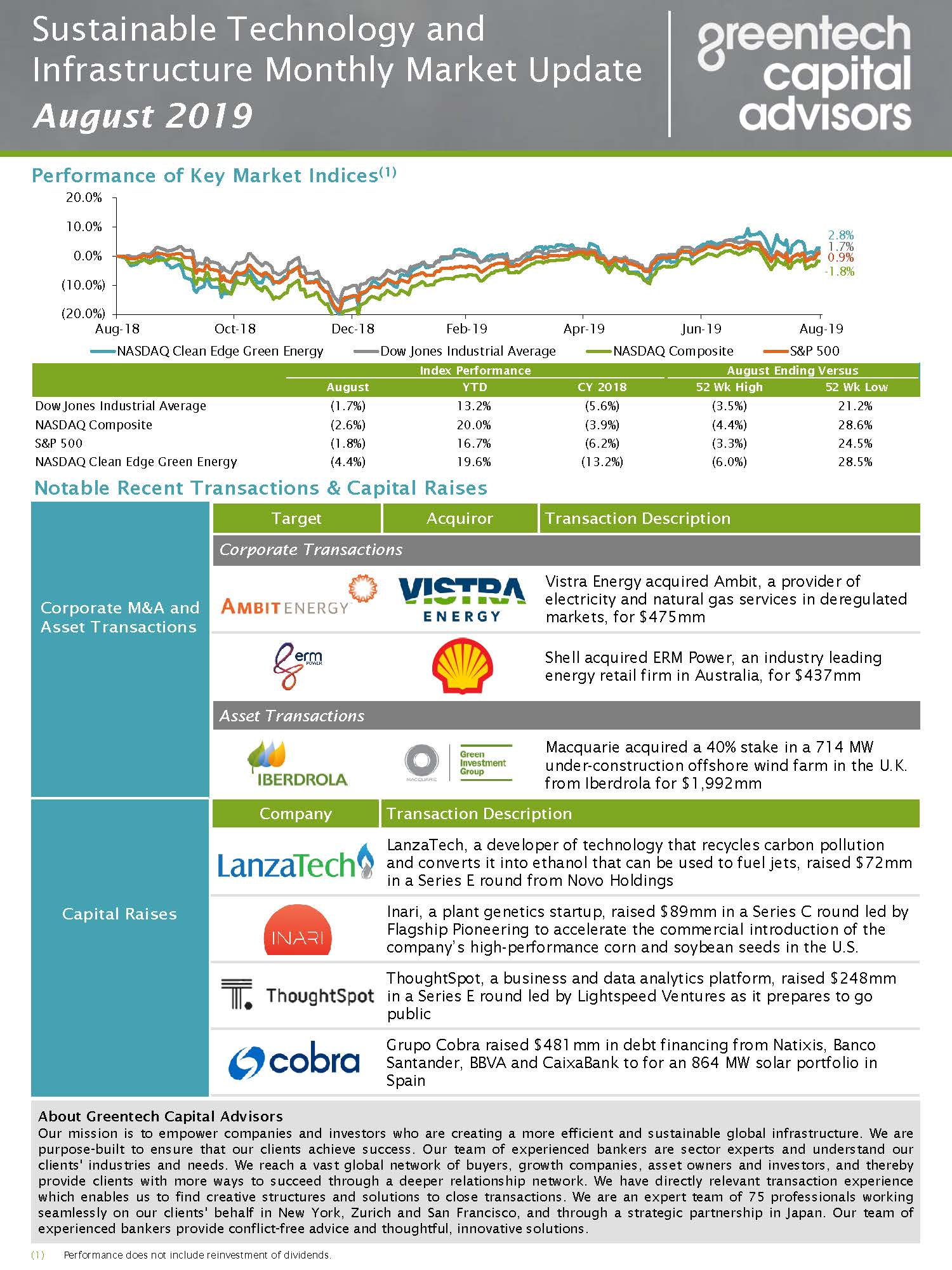 Sustainable Investing Monthly Market Update - August 2019