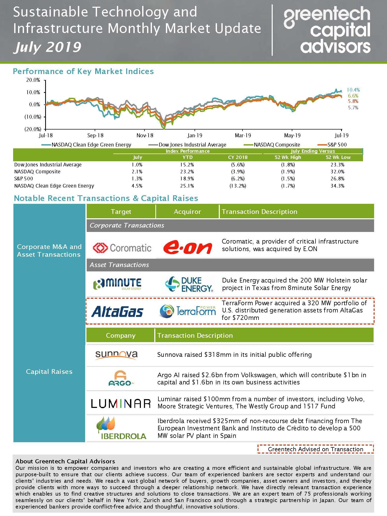 Sustainable Investing Monthly Market Update - July 2019