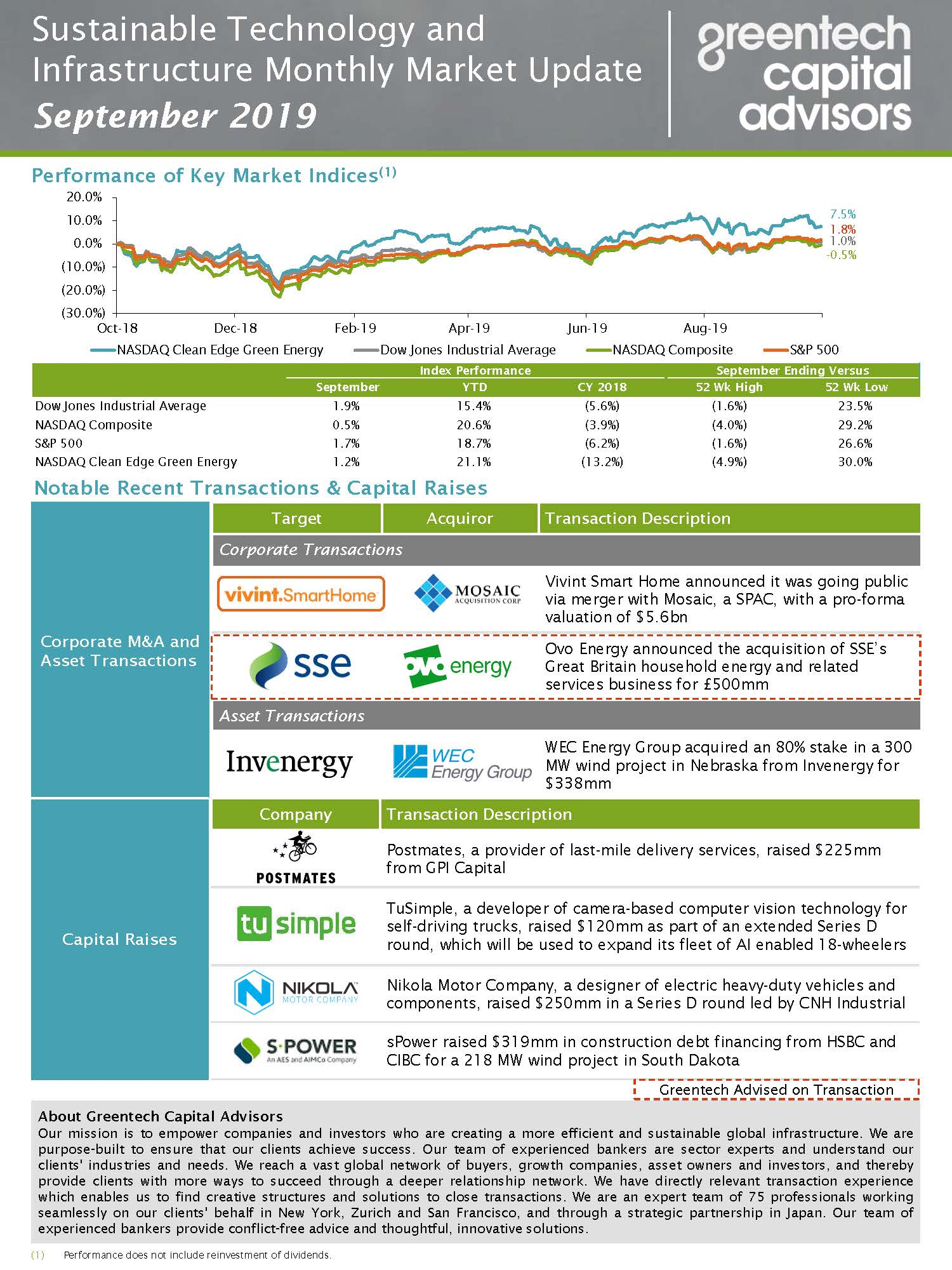 Sustainable Investing Monthly Market Update - September 2019