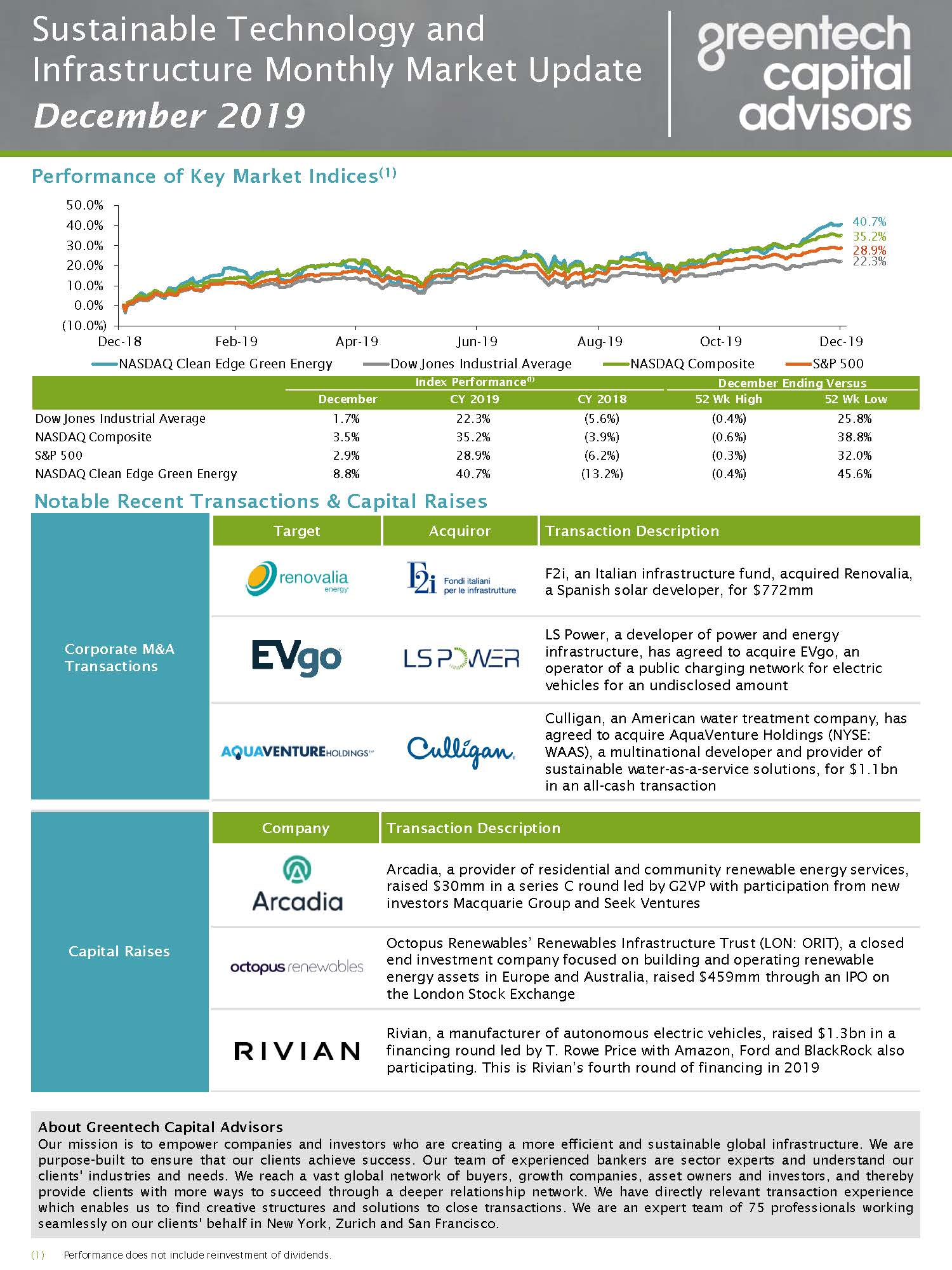 Sustainable Investing Monthly Market Update - December 2019