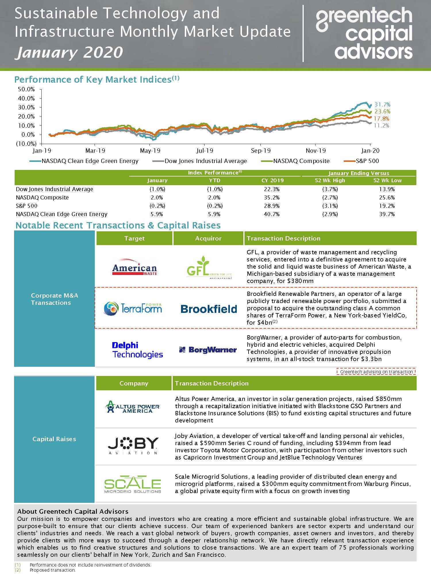 Sustainable Investing Monthly Market Update - January 2020