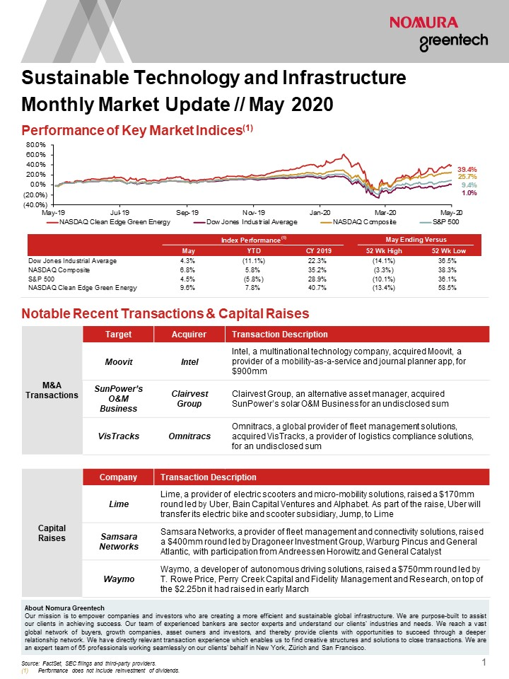 Sustainable Investing Monthly Market Update - May 2020