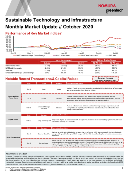 Sustainable Investing Monthly Market Update - October 2020