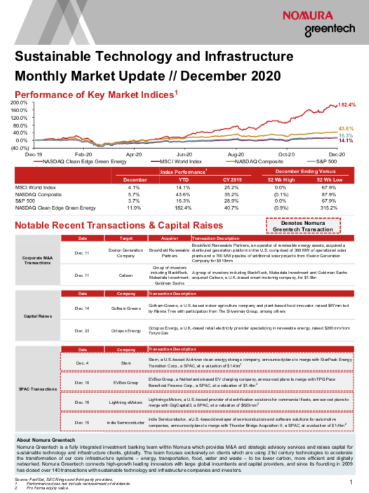 Sustainable Investing Monthly Market Update - December 2020