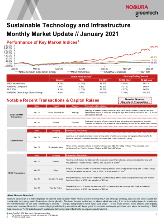 Sustainable Investing Monthly Market Update - January 2021