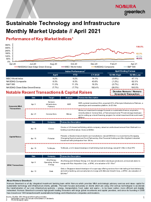 Sustainable Investing Monthly Market Update - April 2021