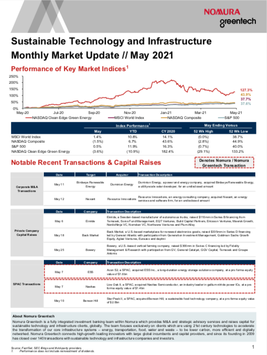 Sustainable Investing Monthly Market Update - May 2021