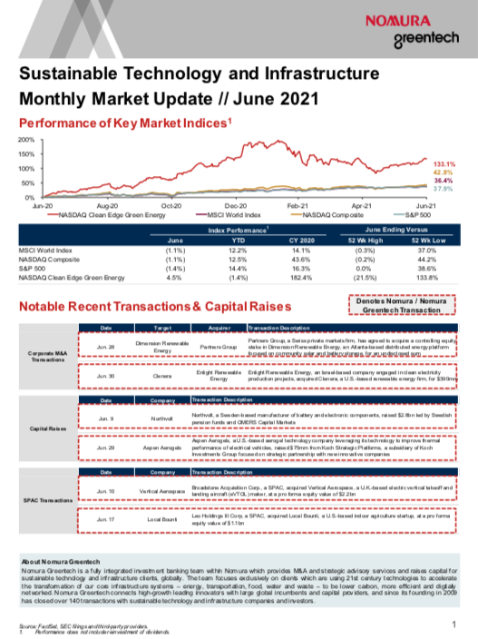 Sustainable Investing Monthly Market Update - June 2021